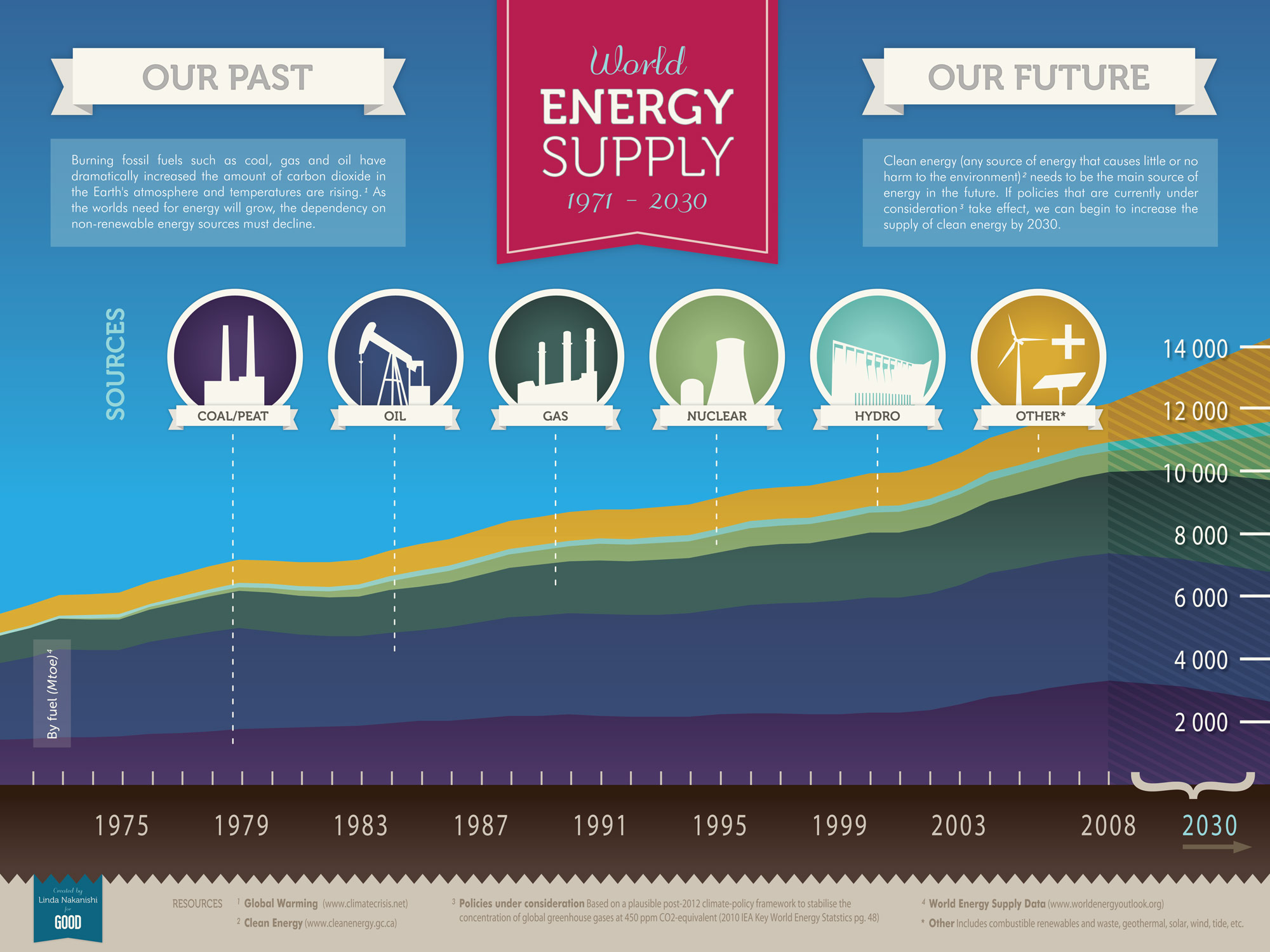 world-energy-supply-1971--2030_50290afe017d2