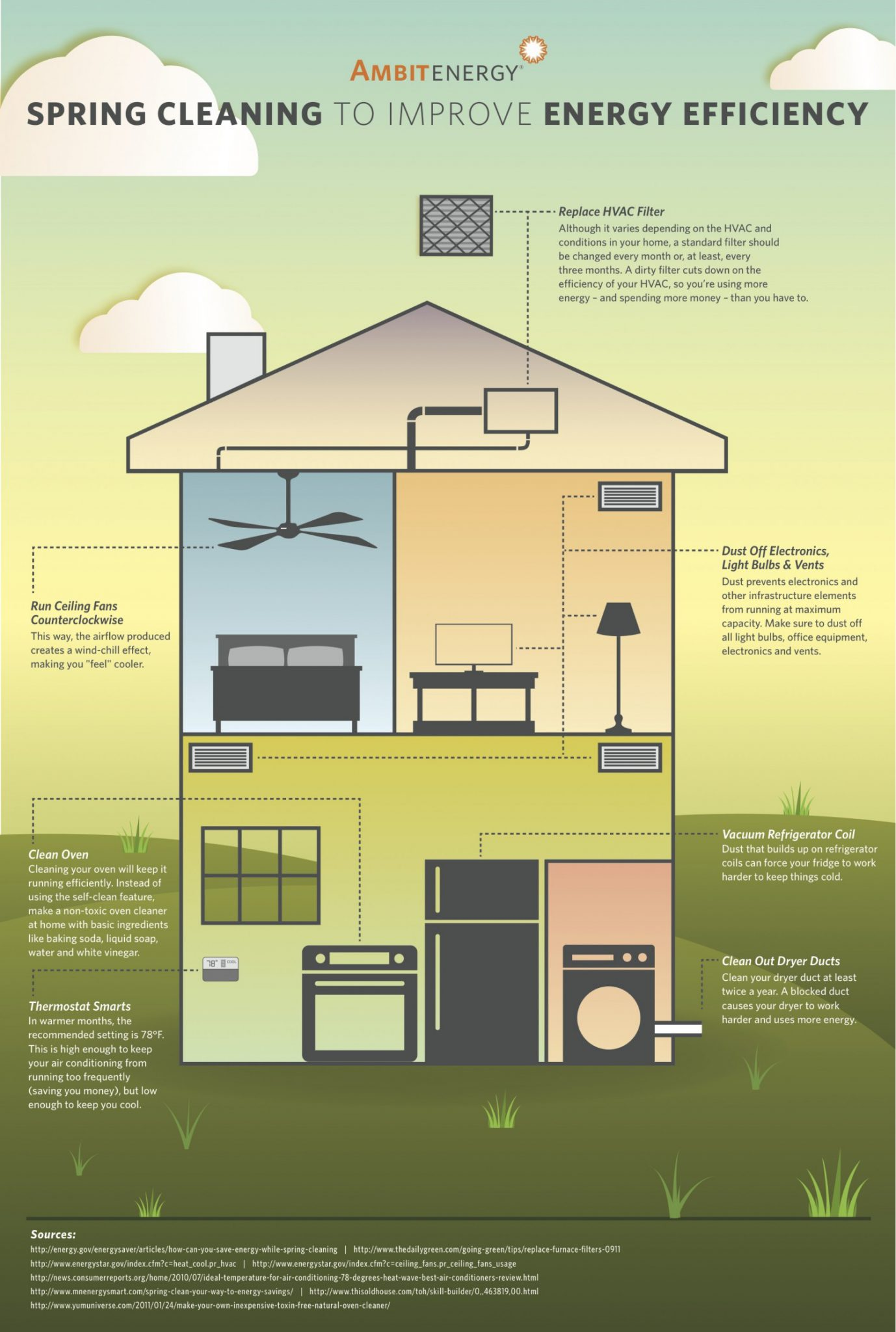 Spring Cleaning For Energy Efficiency Legend Power