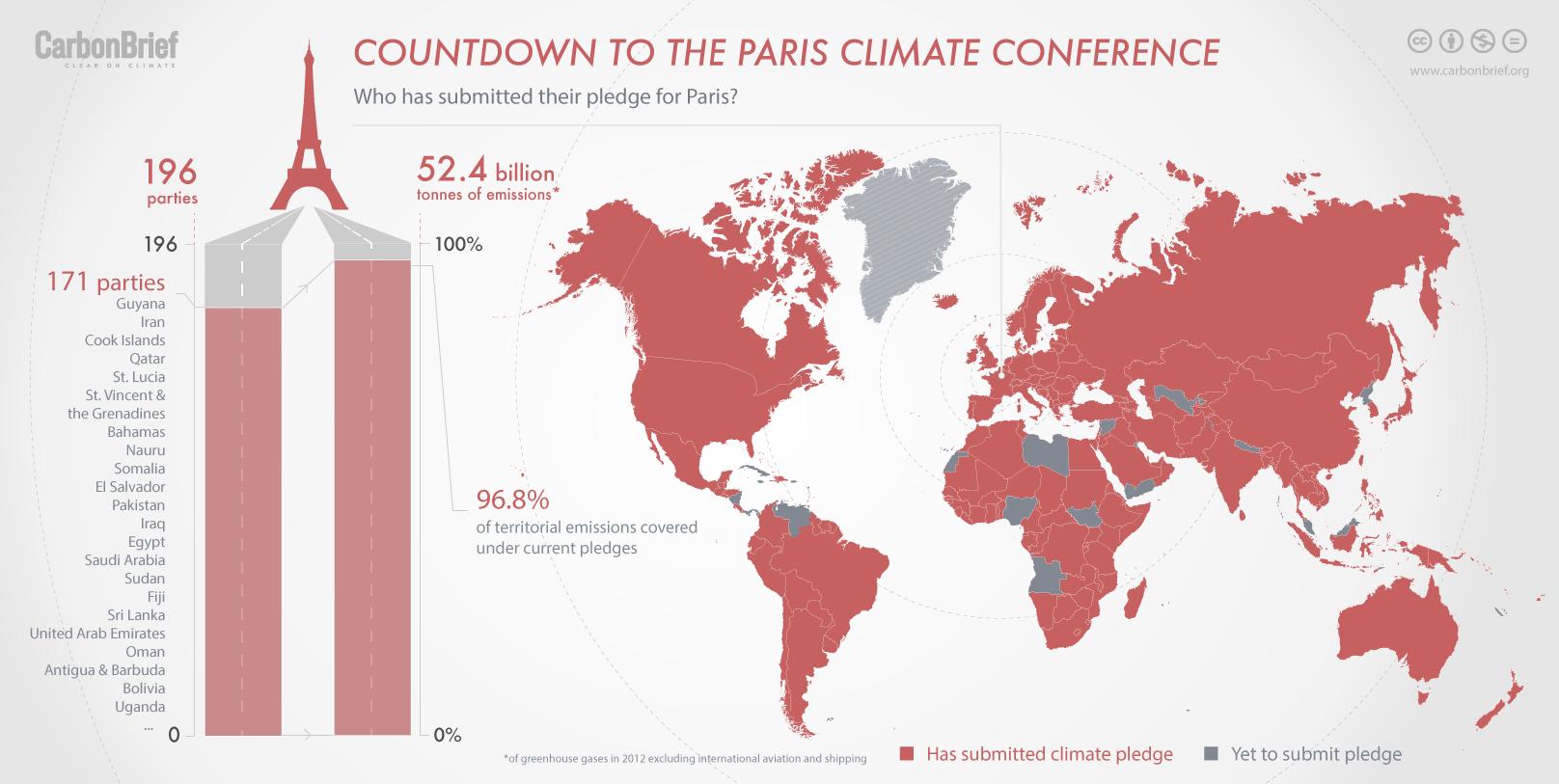 CarbonBrief Infographic
