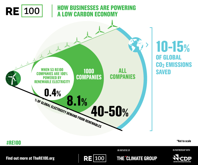 RE100 How Businesses Are Powering a Low Carbon Economy