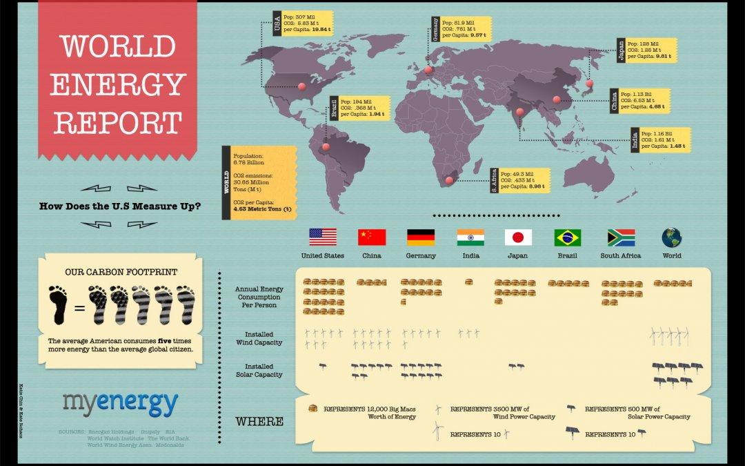 World Energy Report (Infographic)