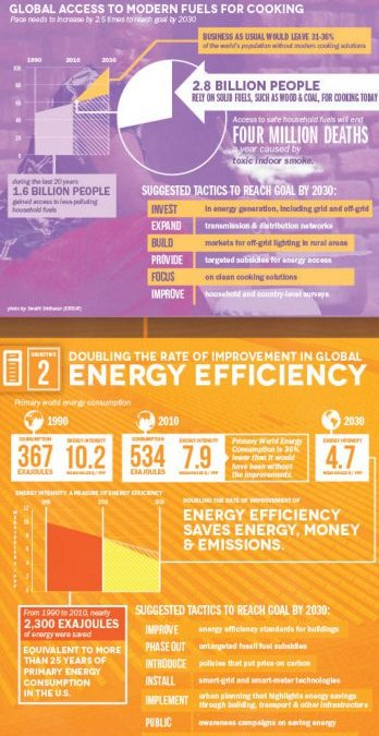 Sustainable Energy for All (Infographic)