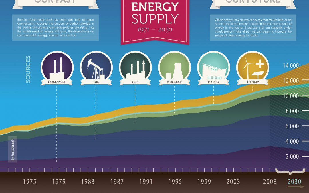 World Energy Supply: Past and Future